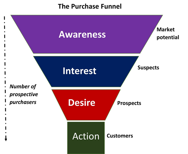 The Purchase Funnel - CRO met SEO